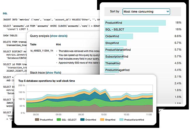 SQL/NoSQL Performance
