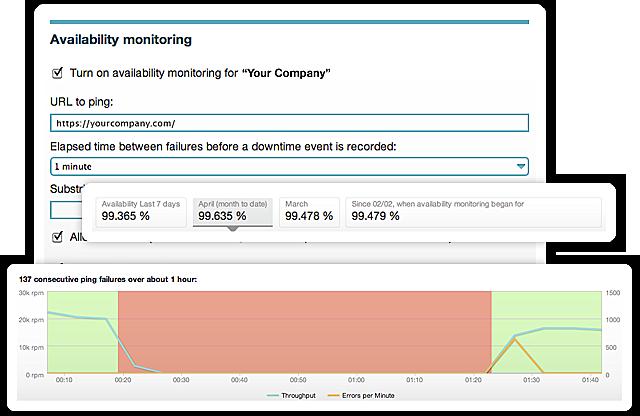 Availability Monitoring