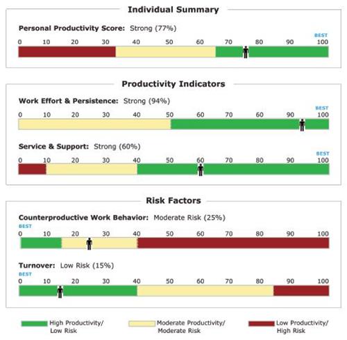 Wonderlic Pre-Employment Assessments by Wonderlic | Marketplace
