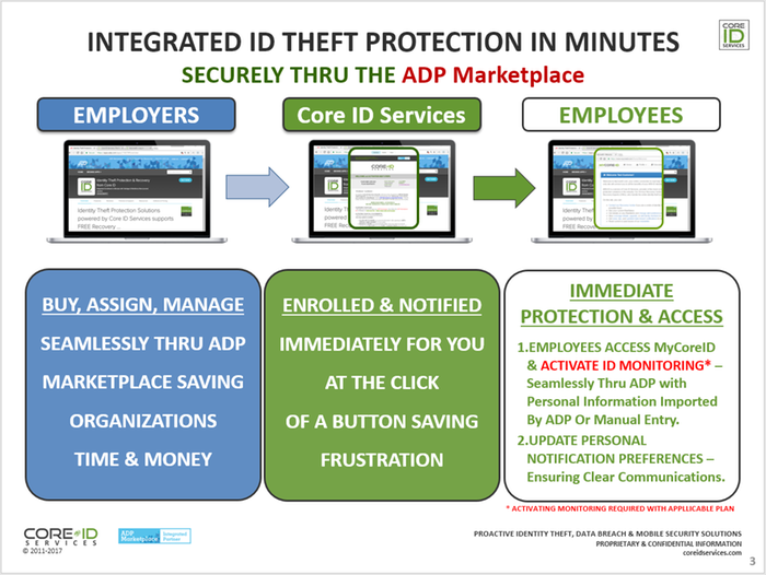 Identity Theft Protection & Recovery from Core ID by Core ID