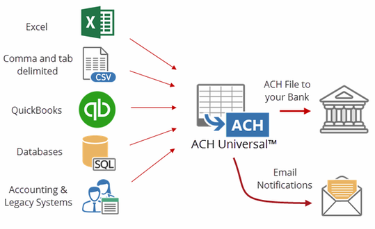 ach universal to create ach files in nacha formats by treasury