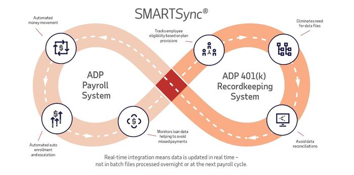 SMARTSync Comprehensive Plan Automation