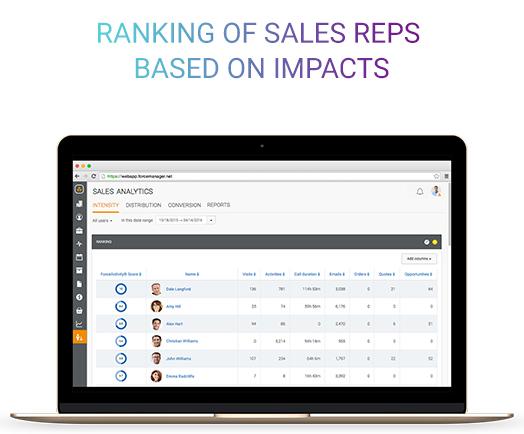Improve Sales Reps Performance (individual metrics & reports)