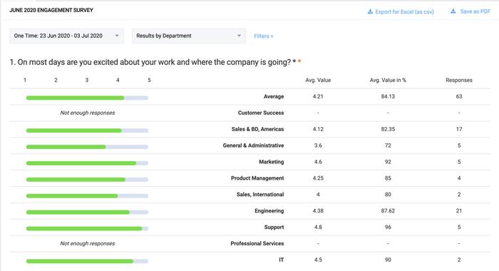 Employee Surveys