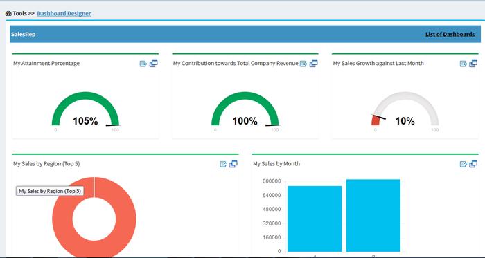 Qcommission sales dashboard.
