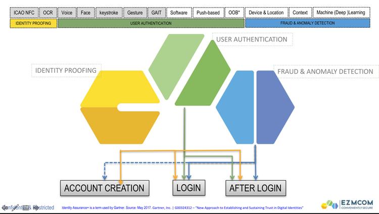EZMCOM Digital Security, Risk and Fraud Platform by Ezmcom Inc