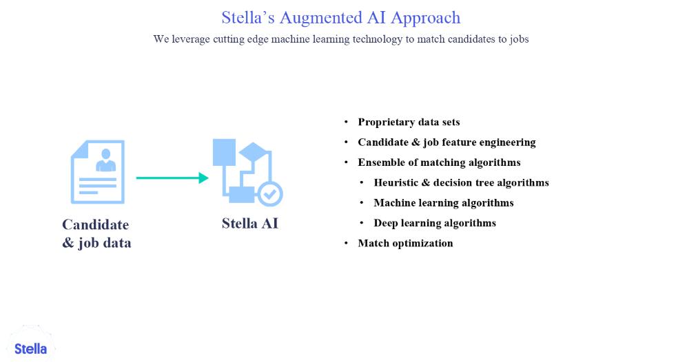 Stella ai by Stella ai Inc    Marketplace