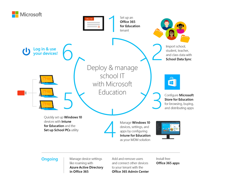 Microsoft Intune for Education by AppSmart by Microsoft