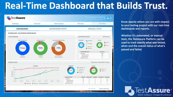 Real-Time Dashboards That Build Trust
