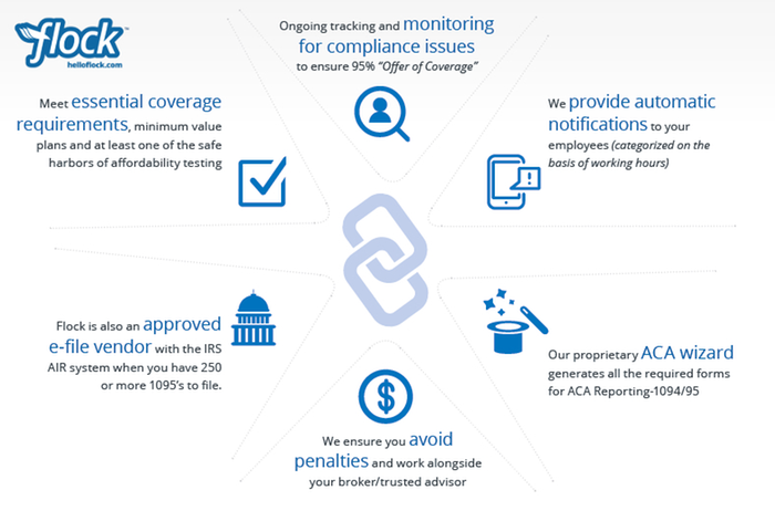 ACA Reporting and Compliance