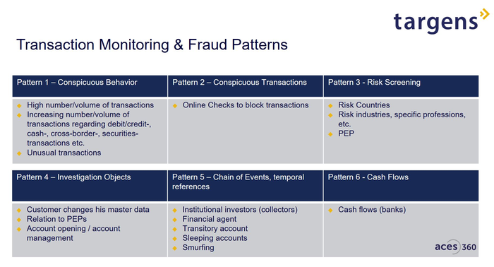 Transaction Monitoring & Fraud Patterns
