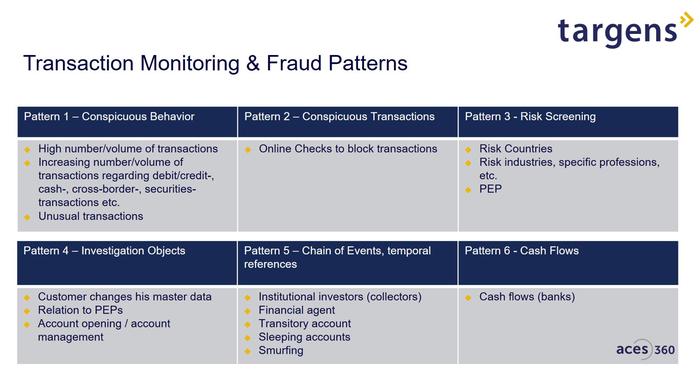 Transaction Monitoring & Fraud Patterns