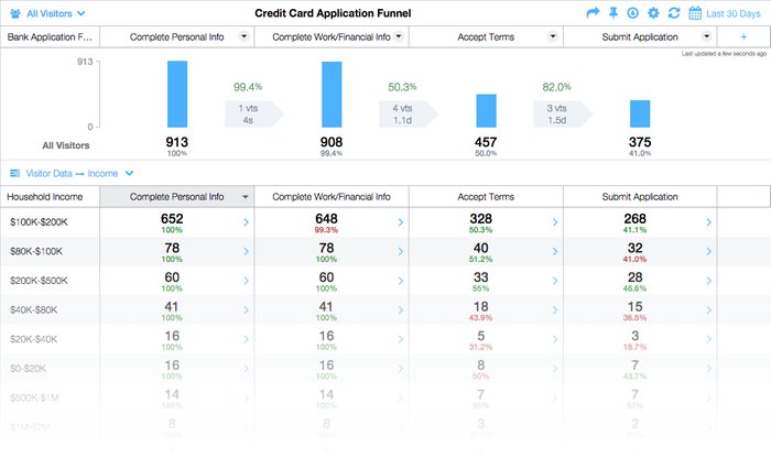 Analytics for Banking and Finance