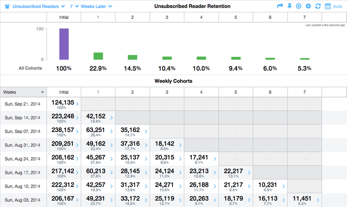 Analytics for Media and Content