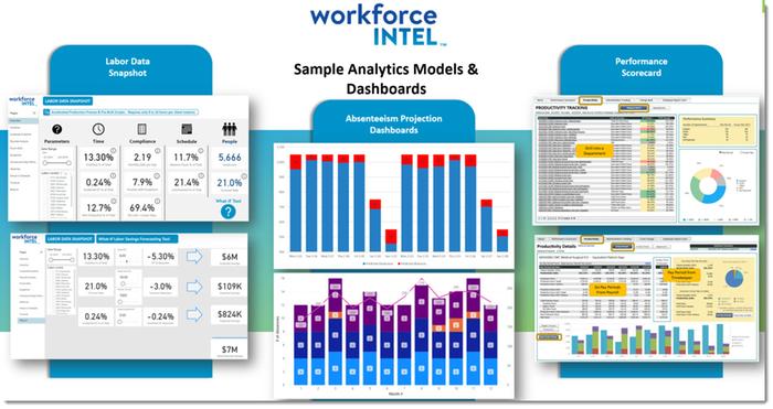 WFM Analytics Services Practice