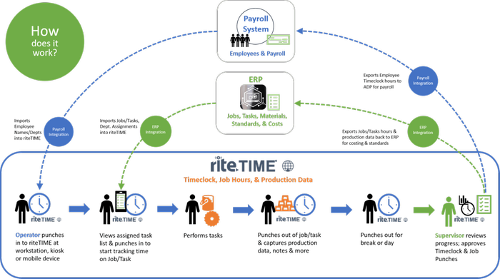 Seamlessly Integrates with ADP