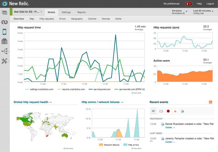 Mobile App Performance Analysis