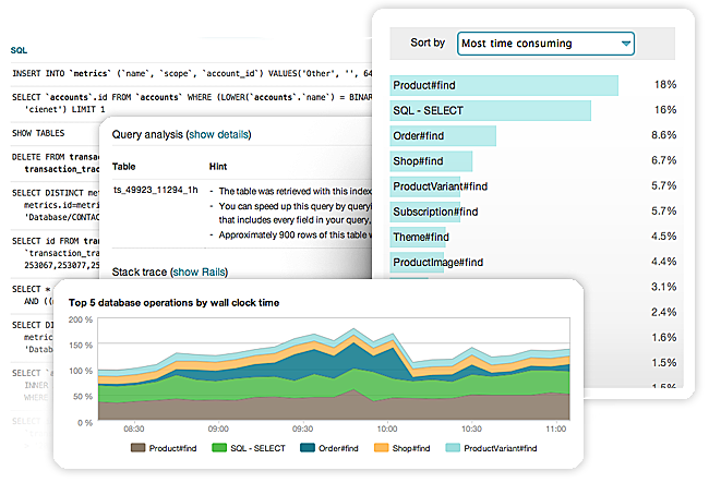 SQL/NoSQL Performance with New Relic