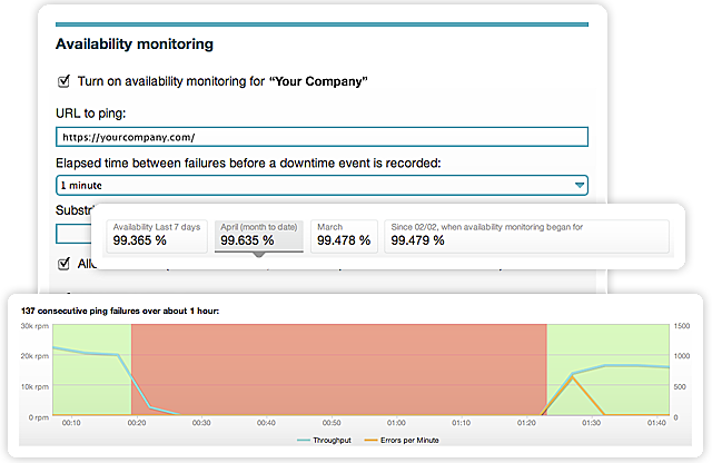 Availability Monitoring with New Relic