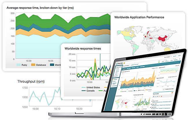 Real-Time Performance Analytics with New Relic