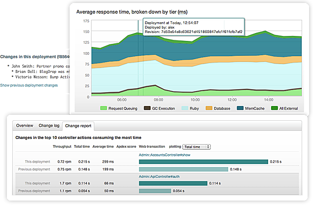Deployment History with New Relic