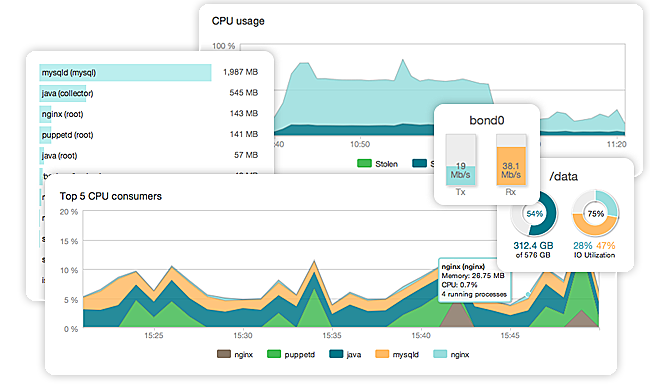 Server Monitoring with New Relic