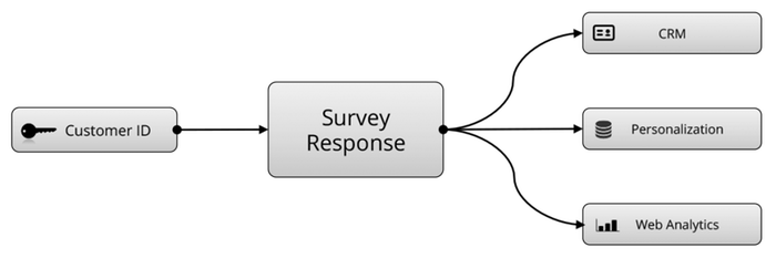 Integrate Survey Data Throughout The Enterprise