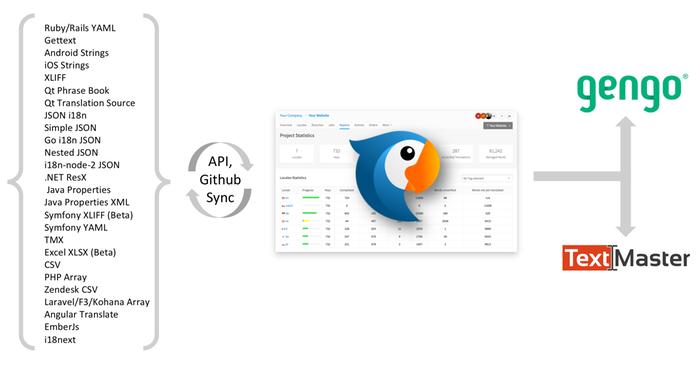 PhraseApp by Dynport GmbH | AppDirect
