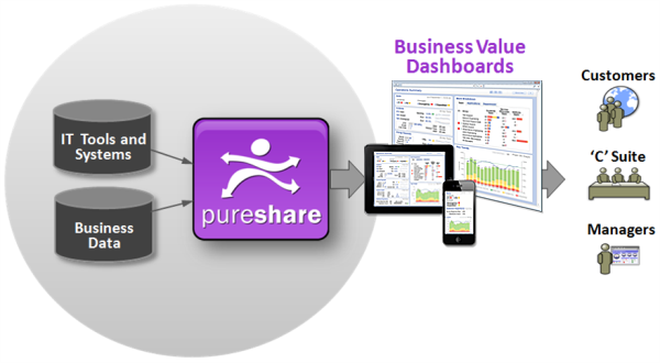 PureShare Business Value Dashboards