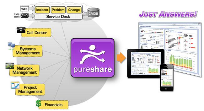 PureShare IT Metrics
