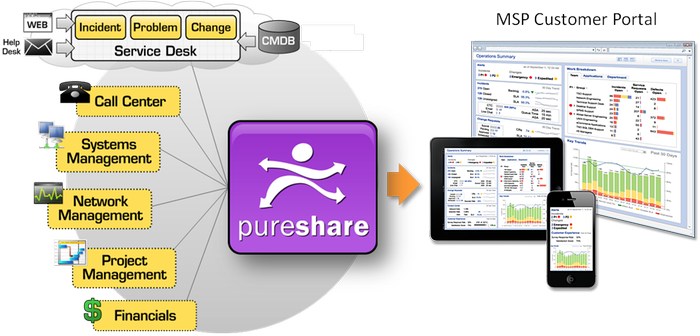 PureShare for Managed Service Providers