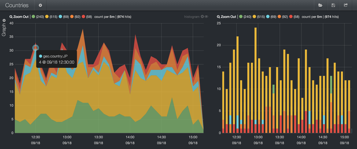 Hosted Kibana with Searchly
