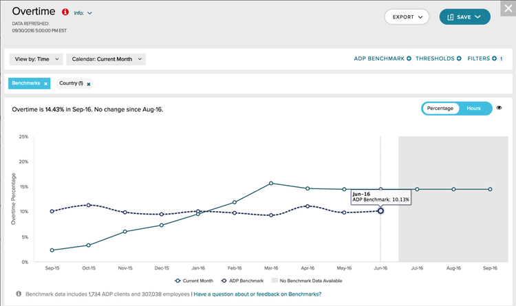 Benchmarking, powered by ADP® DataCloud by ADP | ADP Marketplace